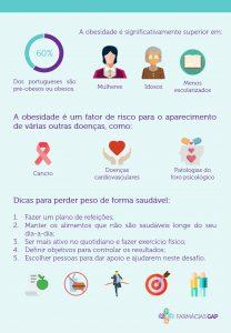 A obesidade em Portugal