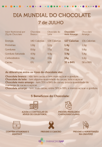 Dia mundial do chocolate – 7 de Julho